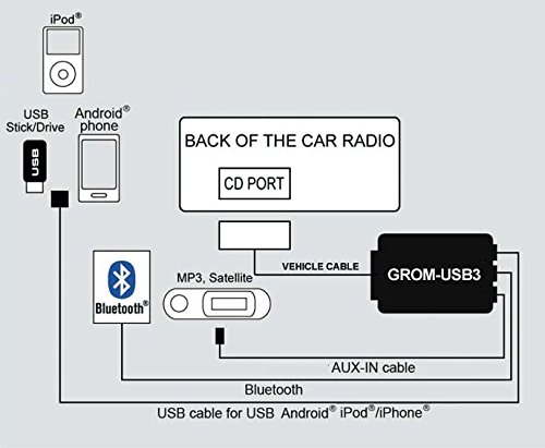 GROM TOYNU3 Compatible withSelect Lexus Toyota Scion USB Android iOS