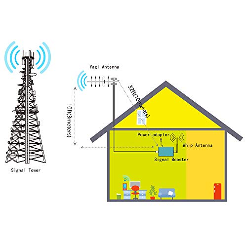 Aclogue Home Cell Phone Signal Booster for Verizon ATT LTE 700MHz Band  12/13/17 Mobile Signal Repeater Amplifier Compatible with T-Mobile,  Straight