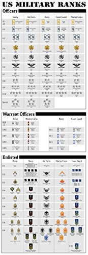 US Military Ranks Large Poster Print Army Navy Marines Air Force