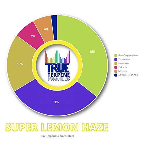 TRUE TERPENE PROFILES SUPER LEMON HAZE 2ML BOTTLE