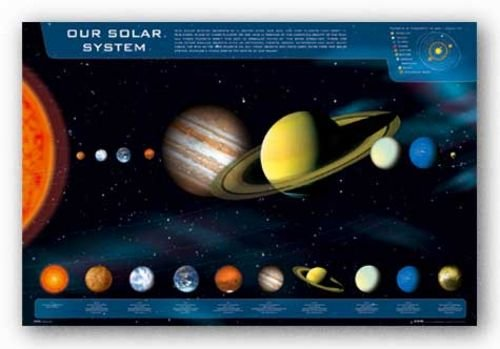 Amazon.com: GB Eye Our Solar System Poster: Prints: Posters & Prints
