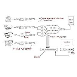 Huacam HCP05 Passive PoE Injector/Splitter with 5.5 x 2.1 mm Connector