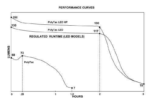 Streamlight 88860 PolyTac LED HP Flashlight with Lithium Batteries, Black