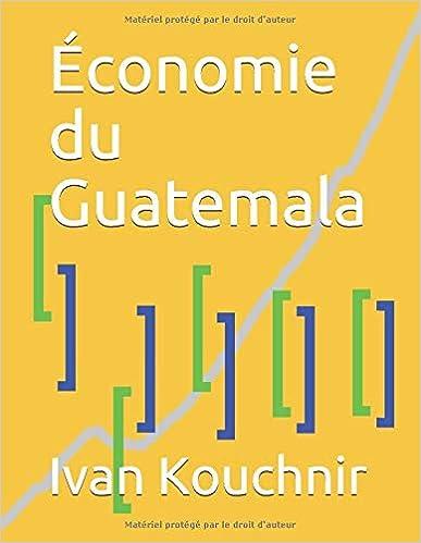 Économie du Guatemala