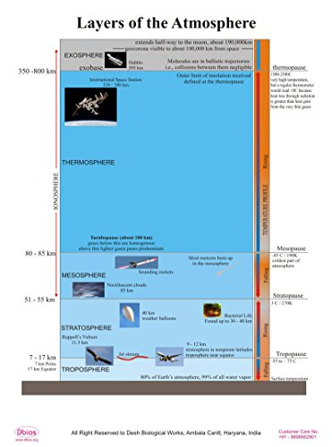 Dbios Digitally Printed Laminated Poster Layers Of The Atmosphere Educational Wall Charts ()