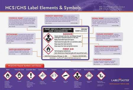 Training DVD, GHS Label Training, English