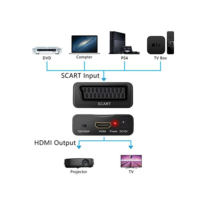 411rMtC2eHL Como conectar euroconector a HDMI https://www.youtube.com/watch?v=LUe9v19vdjY&ab_channel=TXATARRISTA Haz clic aquí para comprobar si este producto es compatible con tu modelo ☀【Convertidor Euroconector a HDMI Conversor】Convertir Vídeo Compuesto y audio Señal a Digital HDMI y Señal de Audio,No se puede usar en reversa(Nota: este producto no soporta resolución 4K) ☀【Procesamiento Avanzado de Señal】Se trata de un conversor de señal analógica a digital utilizando como entrada una señal SCART y salida un cable HDMI; Proporciona Procesamiento Avanzado de Señales con Gran Precisión, Colores, Resoluciones y Detalles euroconector a hdmi