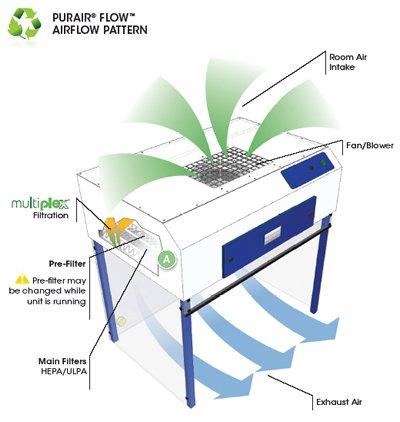 PURAIR LAMINAR FLOW HOOD - 2 Foot: Science Lab Filters: Amazon.com ...