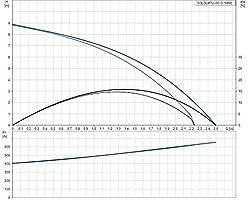 Grundfos sololift 2 Trituradora sololift2 d-2 1x230v