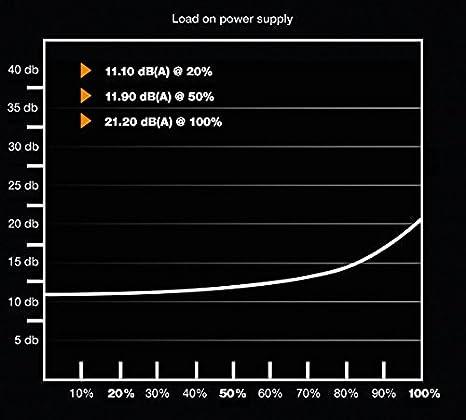be quiet! Pure Power 9 CM Unidad de - Fuente de alimentación (500 W, 100-240 V, 550 W, 50-60 Hz, 5-8 A, Activo)