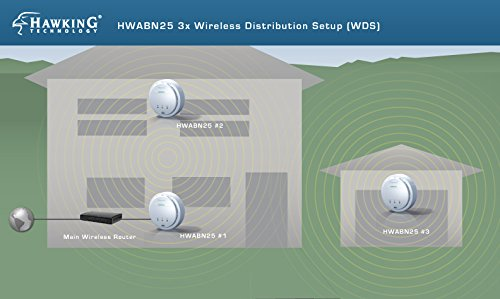 Hawking Technology Hi-Gain Wireless-300N Multifunction Access Point, Bridge, Repeater and Range Extender w/PoE Support (HWABN25) by Hawking Technology (Image #3)