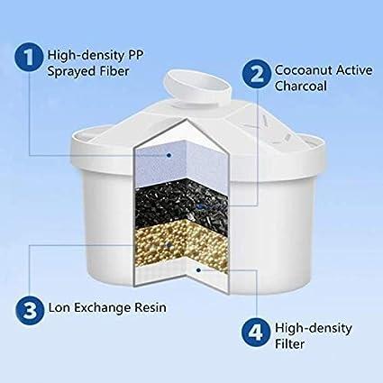 SQUAREDO Cartouches de filtre /à eau Jug pour filtre /à eau Brita size 1PCS