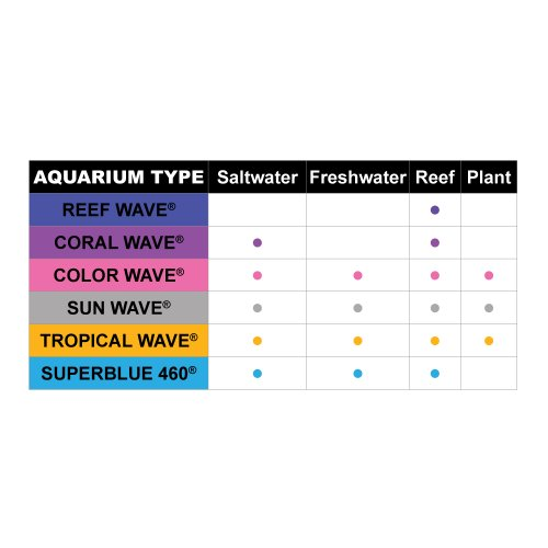 Image of Wave Point 2-Pack Coral Wave HO T-5 39-Watt Universal Aquarium Lamp