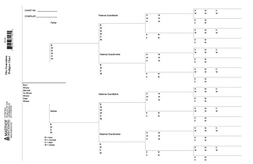 Five Generation Ancestor Pedigree Chart
