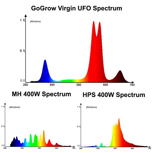 4127N1ZQnIL - GoGrow UFO LED Grow Lights, HPS 400W or T5 8X54W Replacement, 12 Bands Full Spectrum with UV and IR