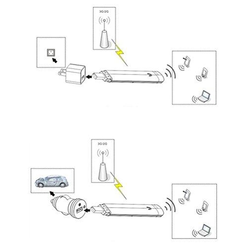 kuwfi unlocked smart 3g usb mobile hotspot wifi dongle