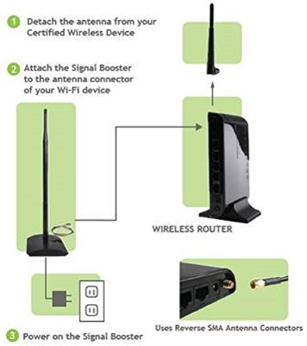 Amped Wireless High Power 1000mW Wi-Fi Signal Booster (SB1000) 3 Under FCC regulations, the SB1000 may only be used with Wi-Fi devices that have been certified for use with the SB1000 as a system with detachable antennas. Amped Wireless' SR150 is certified for use with this unit. For more information on pre-certified devices, please call Toll Free 888-573-8830 20X the Power: Get more range for your wireless network Boosts Wi-Fi range and speed in all directions