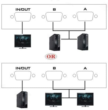 HUIFANGBU 2 Port VGA Switch Box FJ-15-2C HD15 2 in 1 Out for LCD PC TV Monitor Black