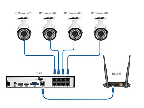 reolink poe home security camera system 8ch 5mp nvr 2tb