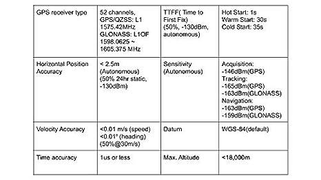 Industrial Qualcomm SiRF V USB GPS& GLONASS Concurrent Receiver