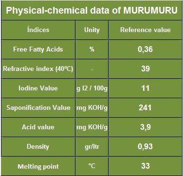 Murumuru Butter - Natural Unrefined - 39.7 lb (18 Kg) - Wholesale - Shipping Included - Sustainable Product of The Brazilian Amazon - Extraction: Cold Pressed by Paris Fragrances & Cosmetics Supplies, INC (Image #2)