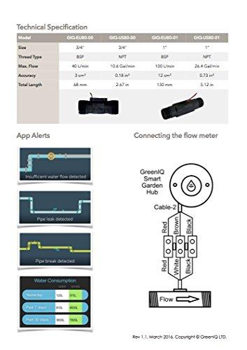 greeniq-34-flow-meter-us-model-giq-us80-00-npt-thread