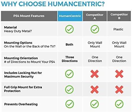 HumanCentric PS4 Pro Halterung für die Wand oder auf der Rückseite des Fernsehers (Patent angemeldet) 7