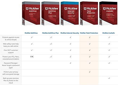 McAfee Total Protection|Antivirus| Internet Security| 10 Device| 1 Year  Subscription| Activation Code by Mail|2019 Ready