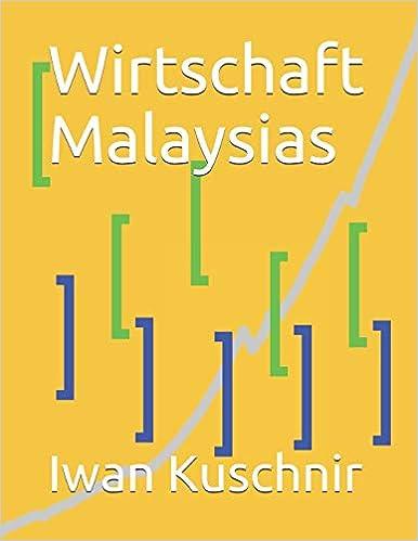 Wirtschaft Malaysias
