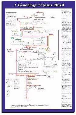 Genealogy of Jesus Laminated Wall - Family Tree Jesus