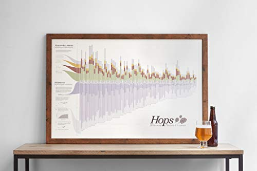 The Hops Chart - Flavor, Bitterness and Aroma - 2nd EDTION (Hop Flavor And Aroma)