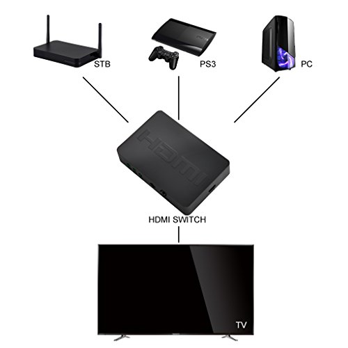 iKKEGOL 3 Port HDMI Switch, 3 In 1 Out Full HD 1080p,3D with IR Remote by iKKEGOL (Image #6)