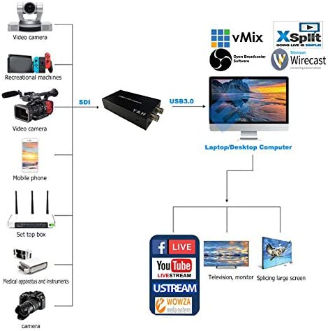 1080P 60 FPS Spielerfassung Y/&H SDI-Videoaufnahmekarte Windows Linux OS X System ezcap262 SDI-Durchlauf-Aufnahme und Live-Streaming USB 3.0 HD-Videorekorder