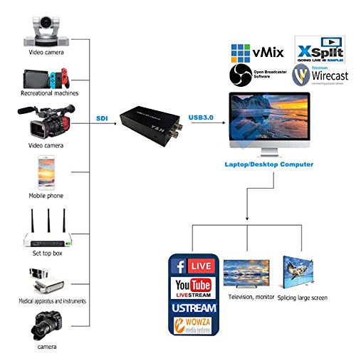 Y/&H SDI di Acquisizione Video USB3.0 HD Video Recorder 1080 P 60FPS Gioco Dispositivo di Acquisizione in Diretta Streaming Finestre Linux OS X Sistema di ezcap262