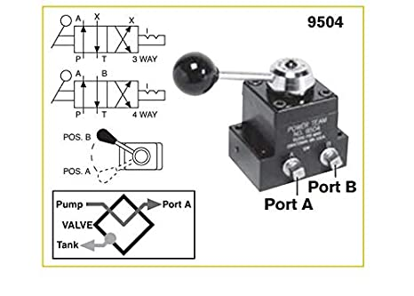 SPX Power Team 9507 Pump Mounted Manual Valve with Position-Check ...