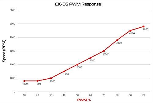 EKWB EK-D5 PWM G2 Pump by EKWB (Image #3)