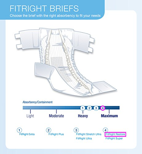 FitRight Restore Adult Briefs with Tabs, Maximum Absorbency, X-Large, 57''-66'', For Adult Incontinence, Comfort and Skin Health, 4 packs of 20 (80 total) by Medline (Image #3)