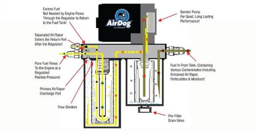 duramax lift pump amazon com airdog ii 6 6 6 6l duramax diesel 165 gph lift pump filter 2001 2010 a5sabc109