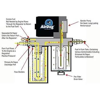 amazon com airdog ii 6 6 6 6l duramax diesel 165 gph lift pump rh amazon com Basic Electrical Schematic Diagrams 3-Way Switch Wiring Diagram