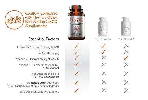 Coenzima Q10 100 mg, 120 cápsulas de alta absorción | CoQ10 de calidad superior con vitamina C y E para aumento de Co-Q10 2