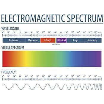 """Amazon.com: Poster Electromagnetic Spectrum - 24""""x36"""
