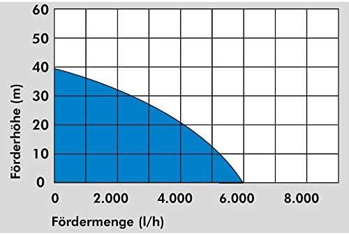 Hauteur de refoulement : 40 m 94240 1200 W Profondeur : 12 m G/üde DRUCKTAUCHPUMPE GDT 1200 Max