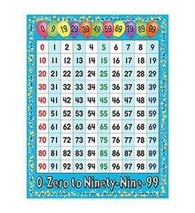 99 chart - 4