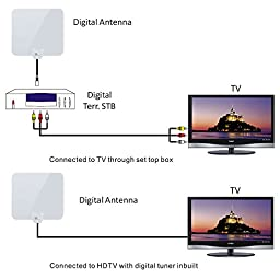 1byone 25 Miles Super Thin HDTV Antenna with 16.5ft High Performance Coaxial Cable, Shiny Antenna