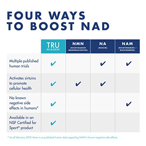 4148K8ytC1L - TRU NIAGEN Nicotinamide Riboside - Patented NAD Booster for Cellular Repair & Energy, 150mg Vegetarian Capsules, 300mg Per Serving, 30 Day Bottle (Pack of 2)