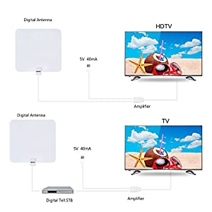 HDTV Antenna,VIEWTEK Amplified Digital Indoor TV Antenna with 50 Mile Range ,13 Ft Copper Coaxial Cable and USB Power Supply-White