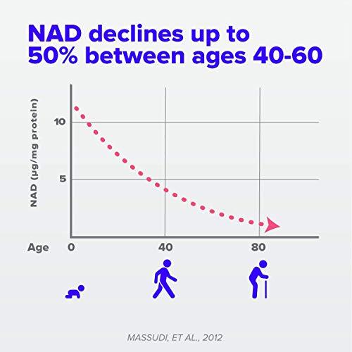 414NAhOc0gL - TRU NIAGEN Nicotinamide Riboside - Patented NAD Booster for Cellular Repair & Energy, Vitamin B3 Niacin NMN, 150mg Vegetarian Capsules, 300mg Per Serving, 60 Day Bottle