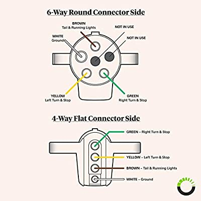 ONLINE LED STORE 6-Way Round to 4-Way Flat Trailer Adapter [Nickel-Plated Copper Terminals] [Rugged Nylon Housing] [Compact Design] 6-pin to 4-pin Trailer Wiring Plug Adapter: Automotive
