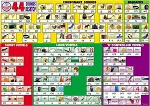 44 sounds of english chart pdf