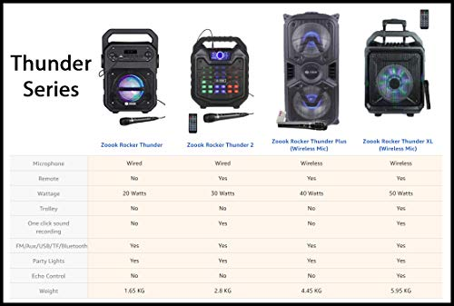 Zoook Rocker Thunder 20 watts Bluetooth Party Speaker with Karaoke Mic/TF/FM/LED/USB/Party Speaker (Black)
